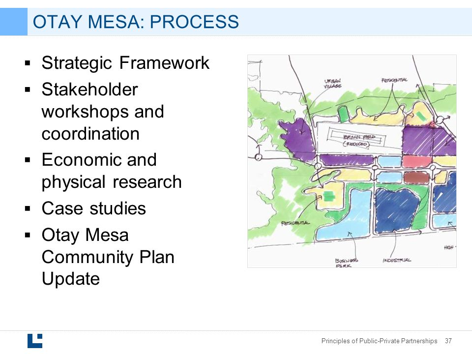 OTAY MESA: PROCESS Strategic Framework. Stakeholder workshops and coordination. Economic and physical research.