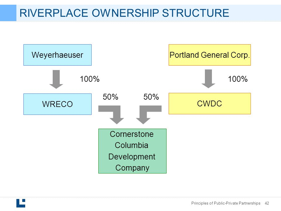 RIVERPLACE OWNERSHIP STRUCTURE