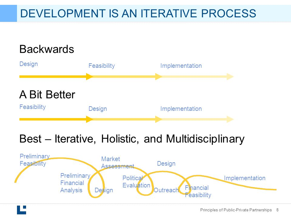 DEVELOPMENT IS AN ITERATIVE PROCESS