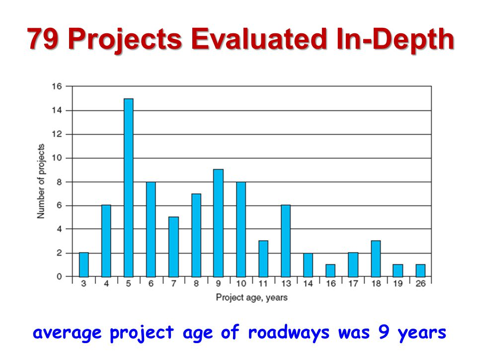 79 Projects Evaluated In-Depth