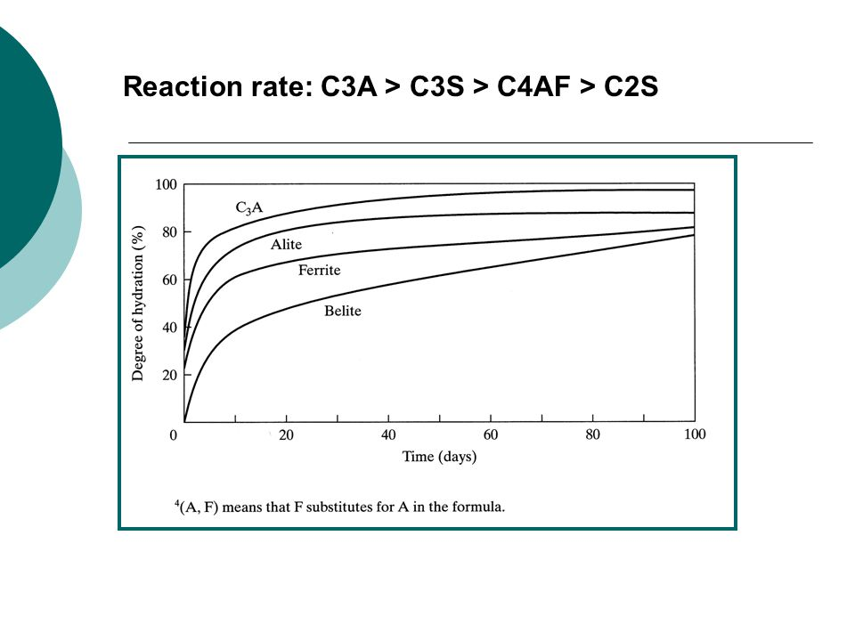 Reaction rate: C3A > C3S > C4AF > C2S