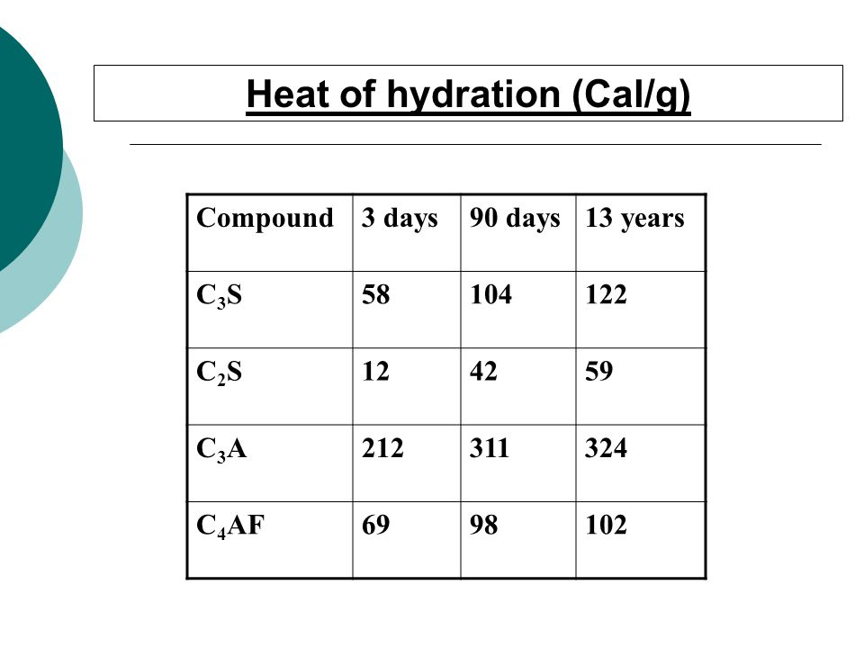 Heat of hydration (Cal/g)