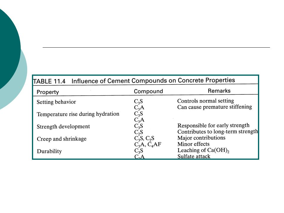 Influence of compounds on concrete properties.