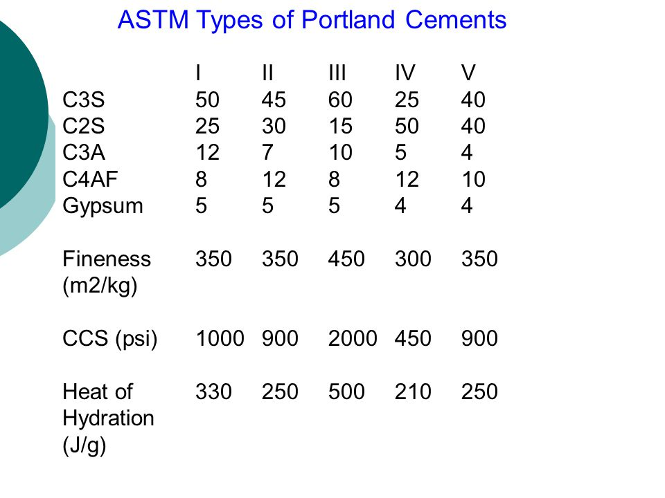 ASTM Types of Portland Cements
