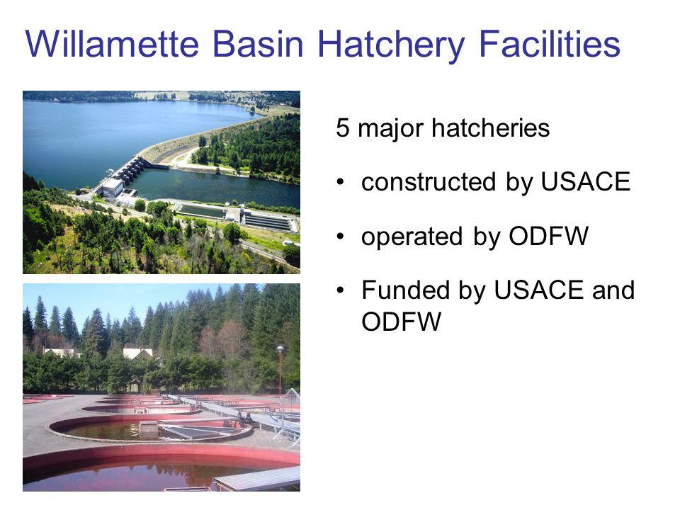 Willamette Basin Hatchery Facilities