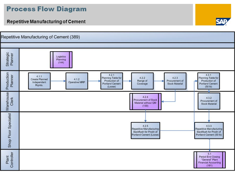 Process Flow Diagram Repetitive Manufacturing of Cement