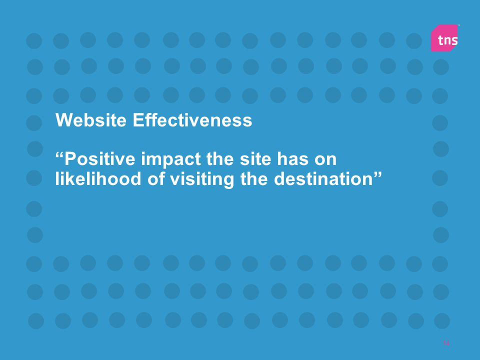 Website Effectiveness