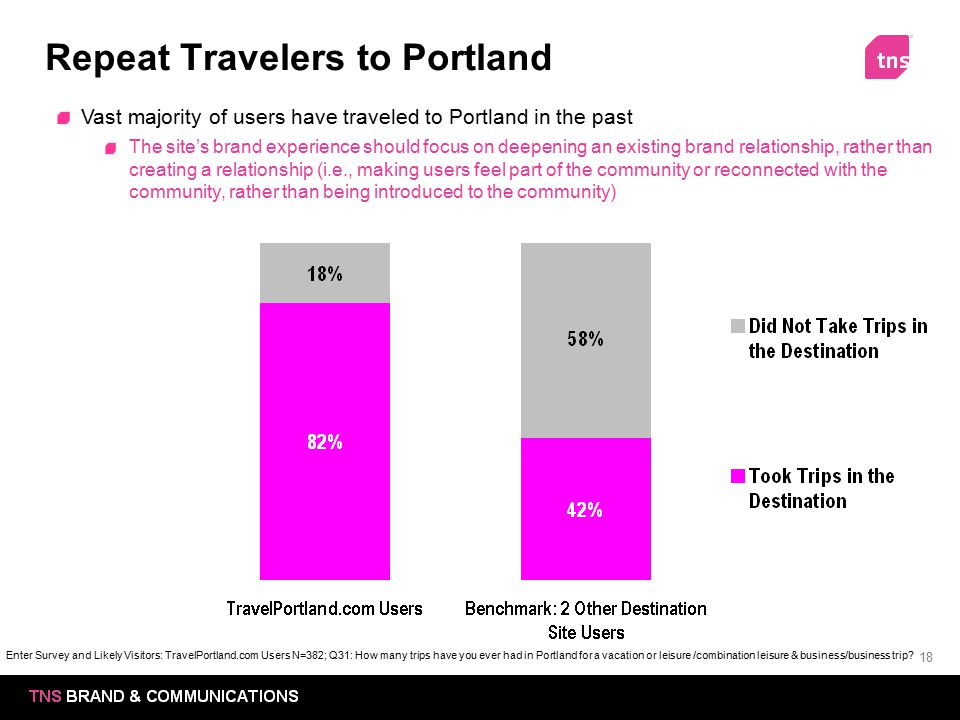 Repeat Travelers to Portland