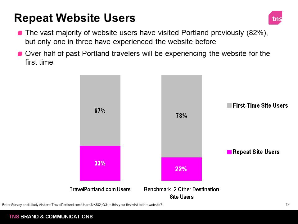 Repeat Website Users