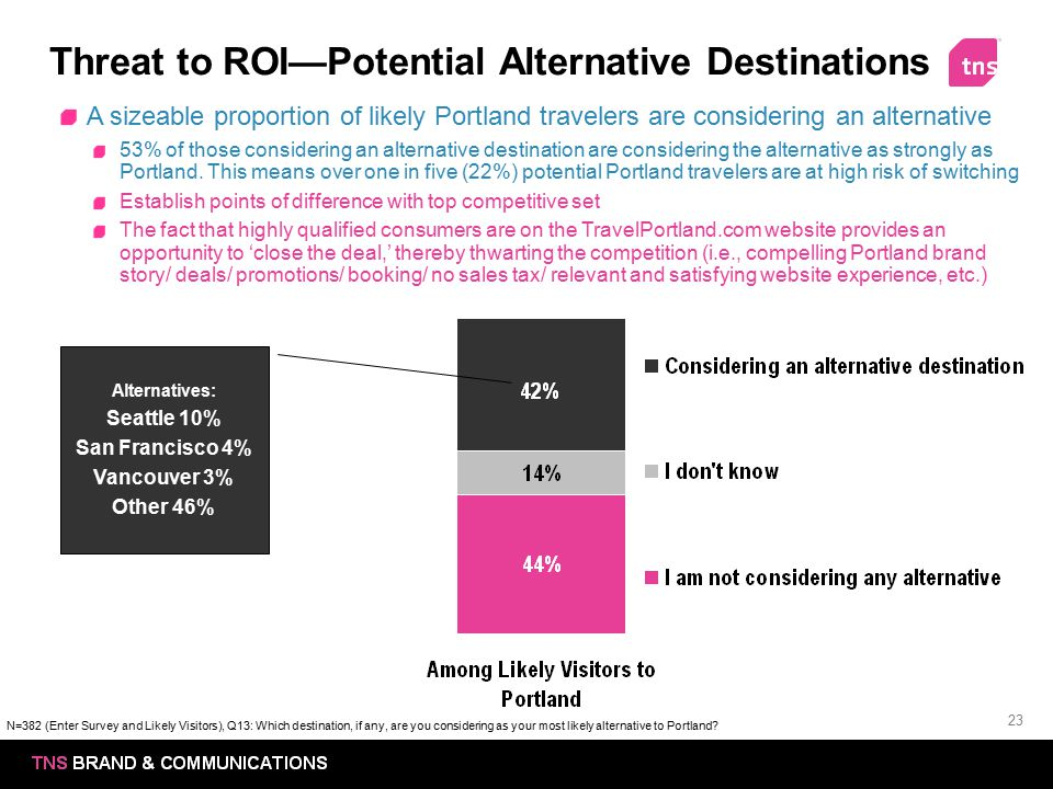 Threat to ROI—Potential Alternative Destinations