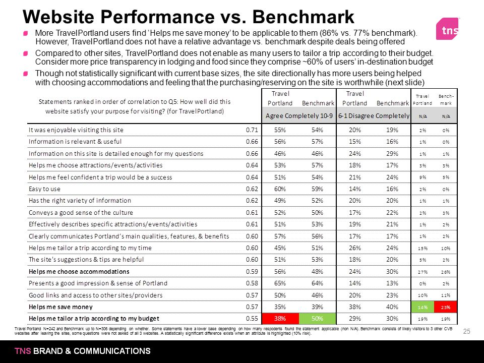 Website Performance vs. Benchmark