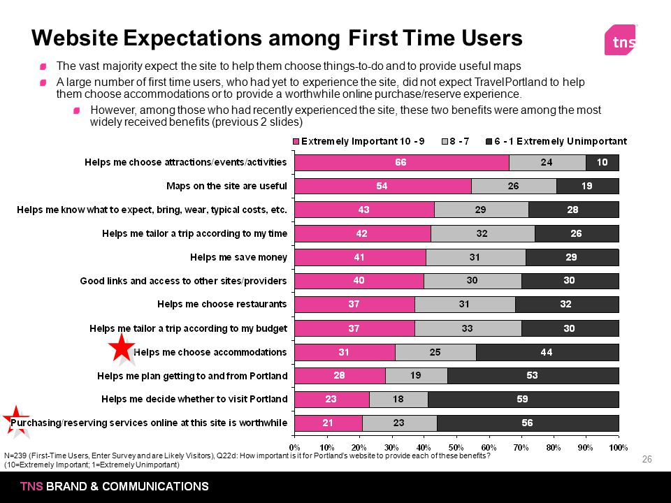 Website Expectations among First Time Users