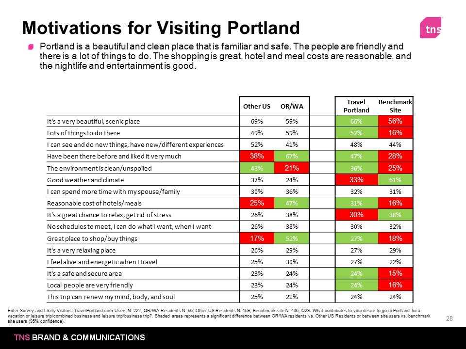 Motivations for Visiting Portland