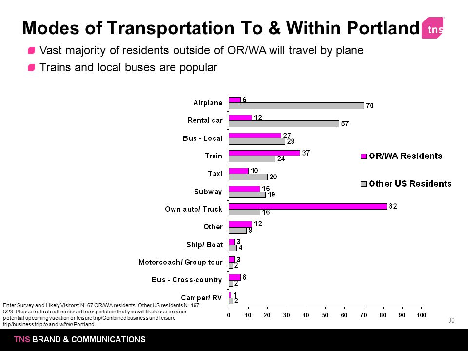 Modes of Transportation To & Within Portland