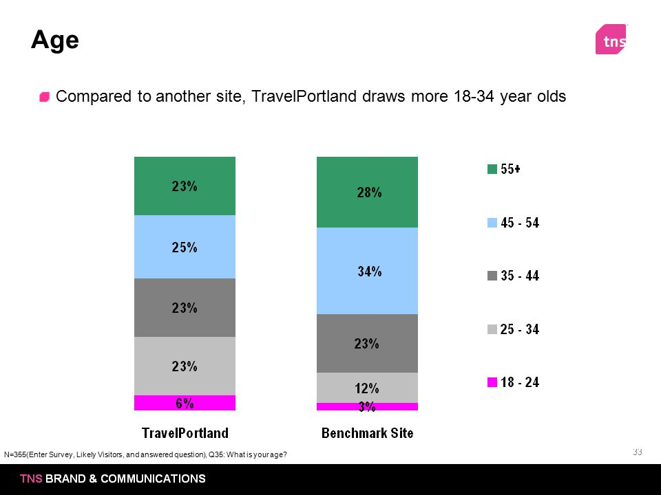 Age Compared to another site, TravelPortland draws more 18-34 year olds.