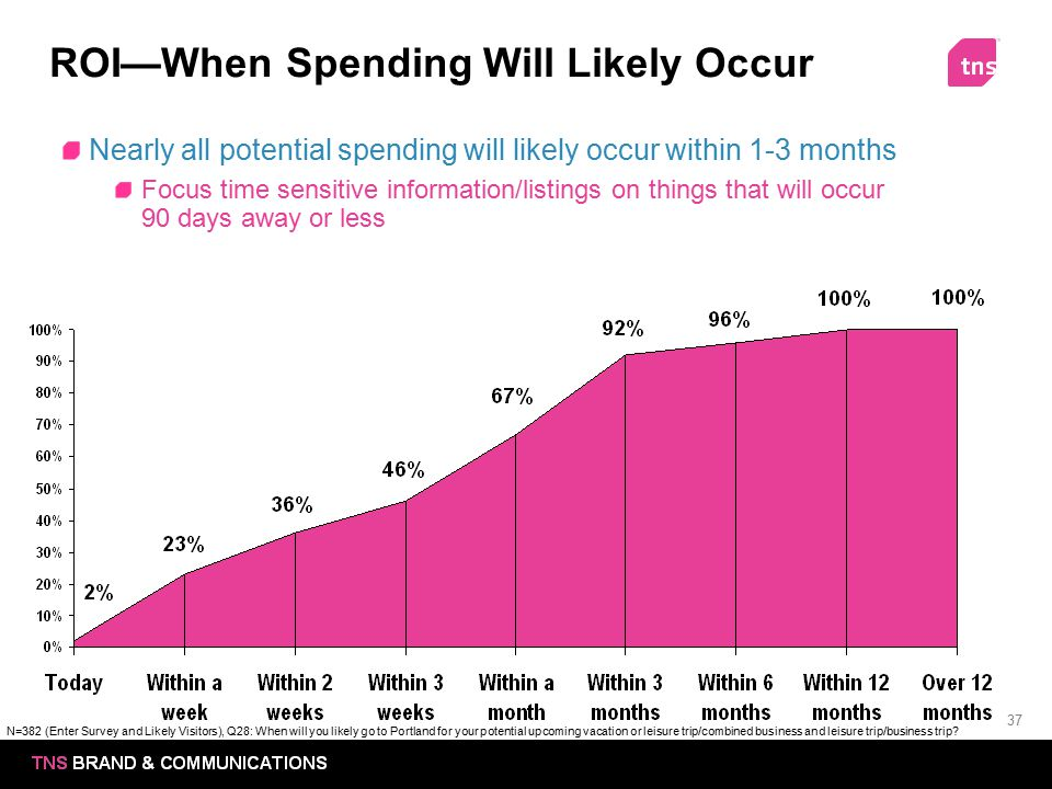 ROI—When Spending Will Likely Occur