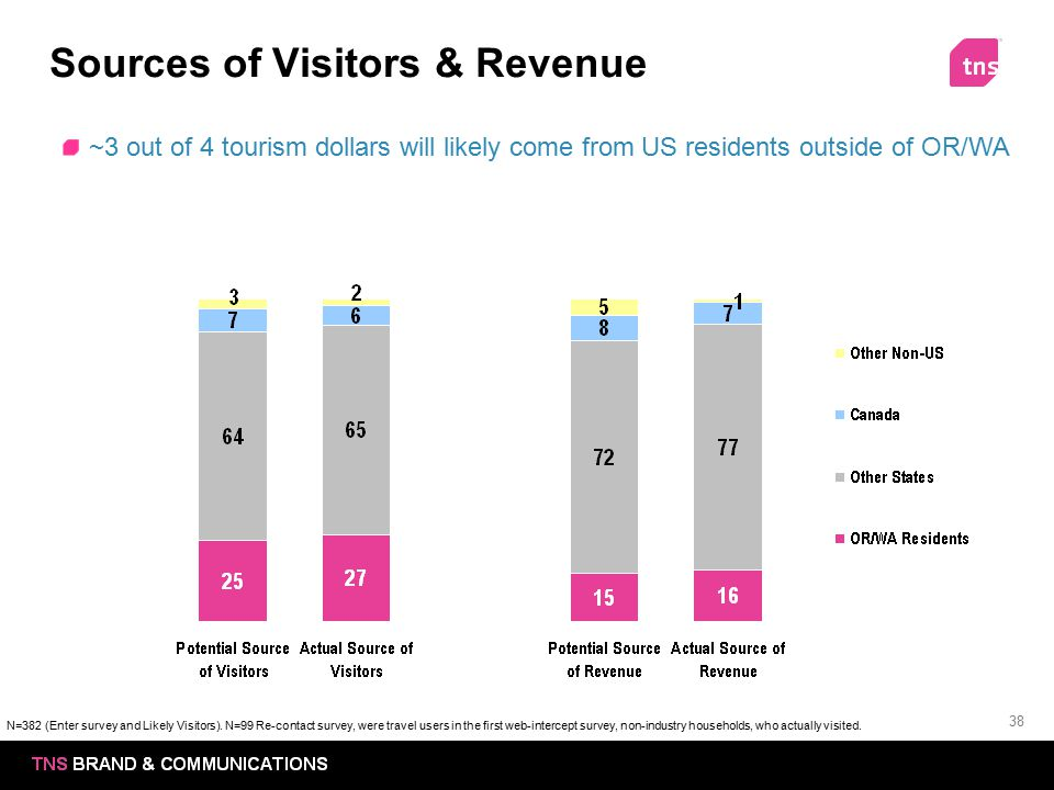 Sources of Visitors & Revenue