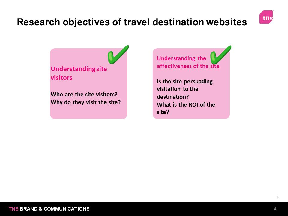Research objectives of travel destination websites