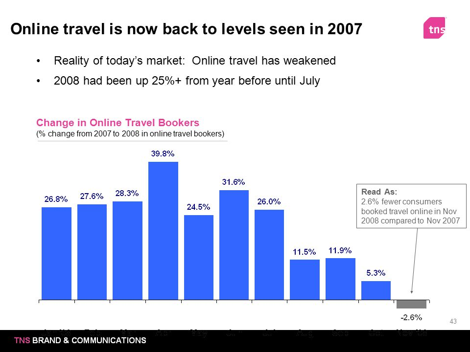 Online travel is now back to levels seen in 2007
