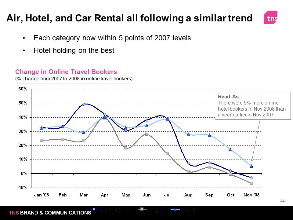 Air, Hotel, and Car Rental all following a similar trend