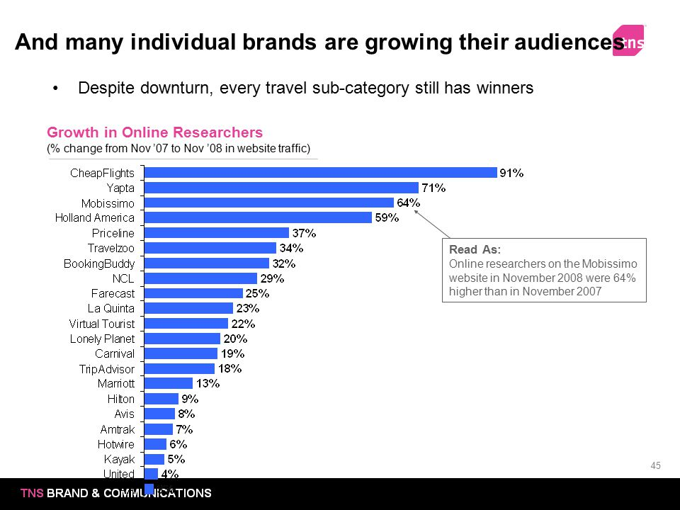 And many individual brands are growing their audiences