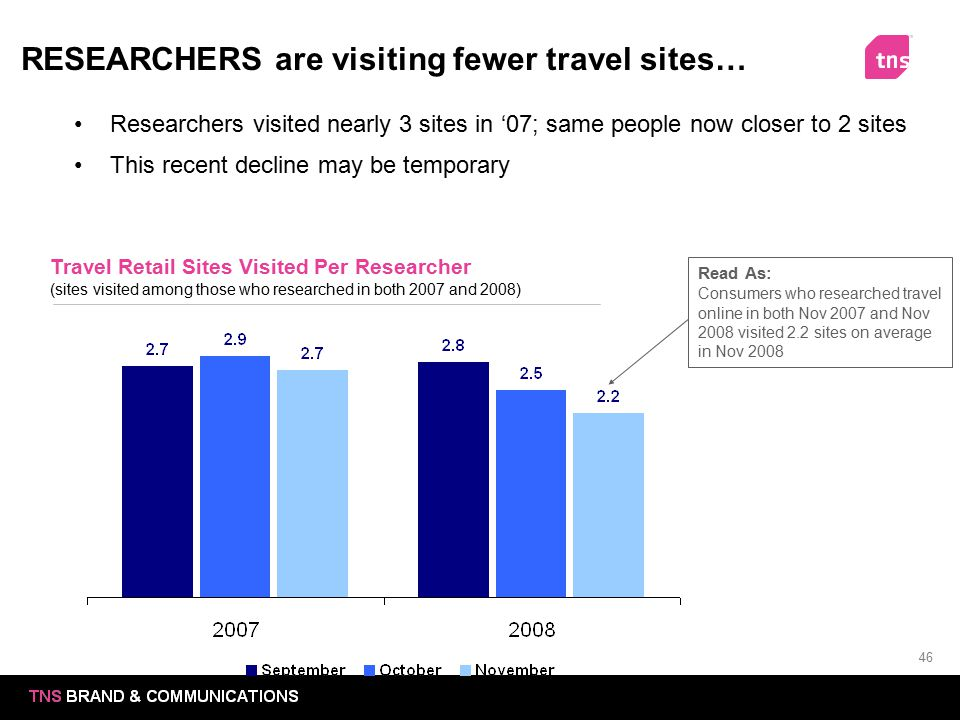 RESEARCHERS are visiting fewer travel sites…