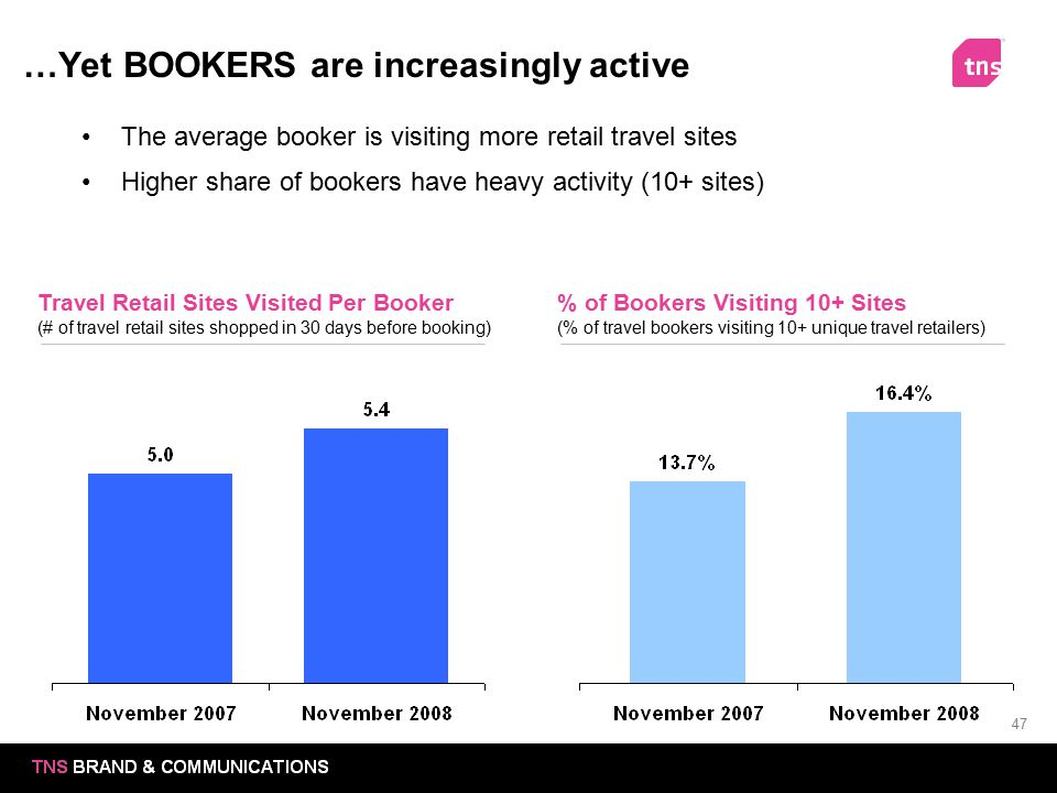 …Yet BOOKERS are increasingly active