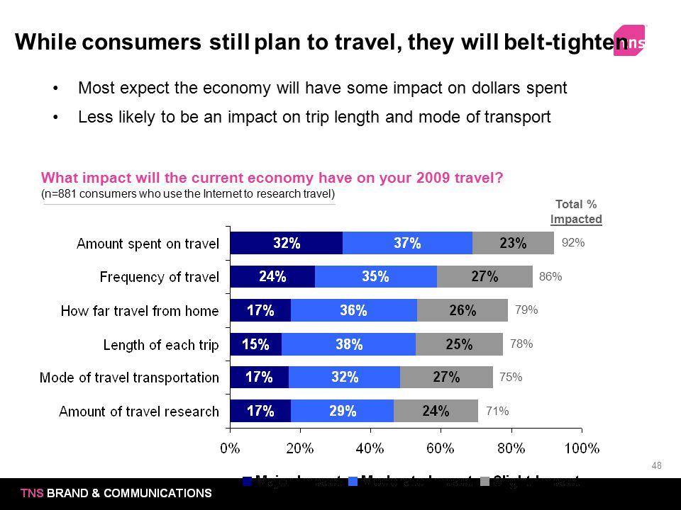 While consumers still plan to travel, they will belt-tighten