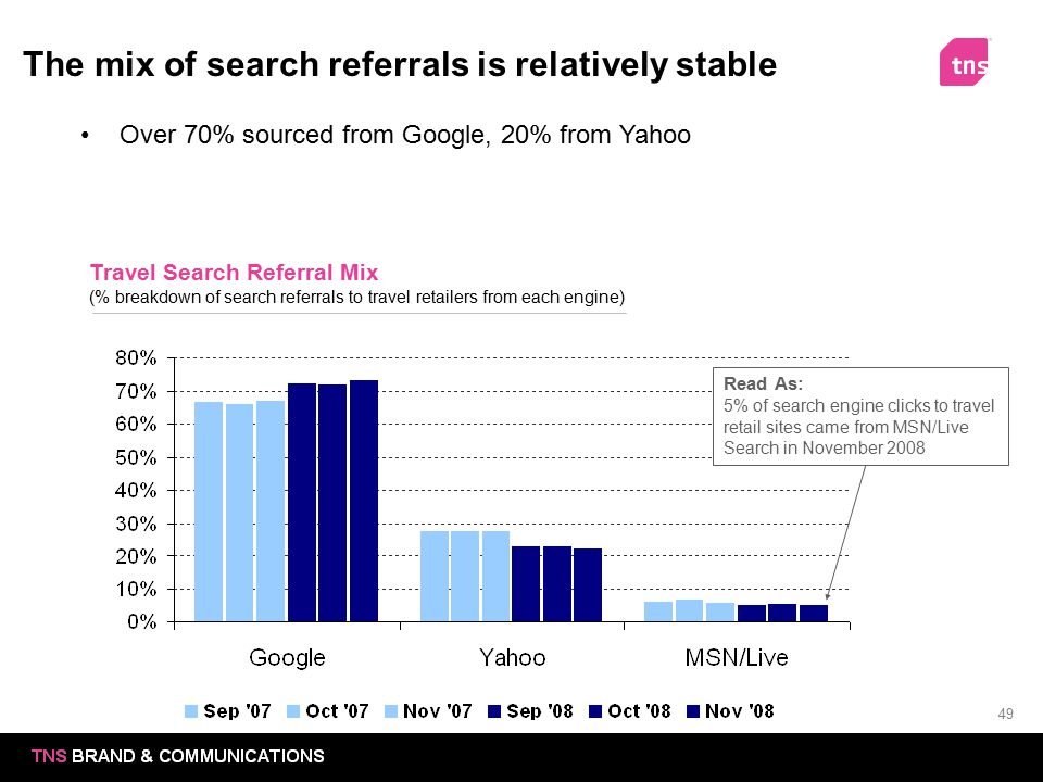 The mix of search referrals is relatively stable