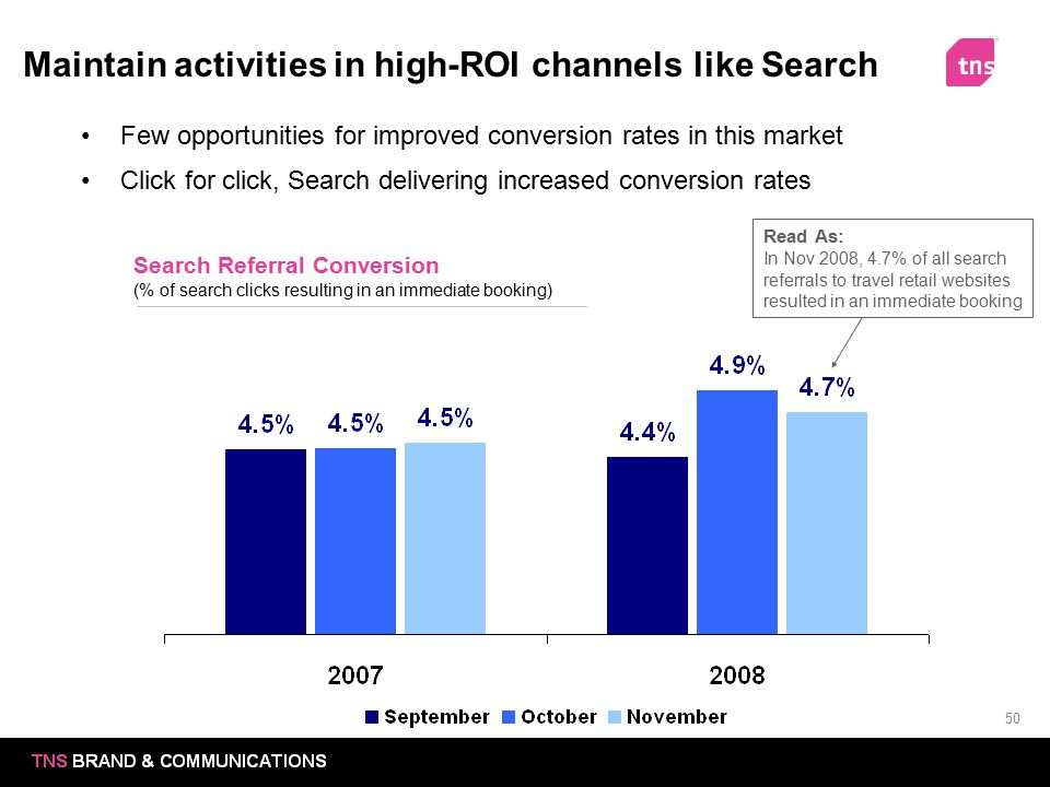 Maintain activities in high-ROI channels like Search