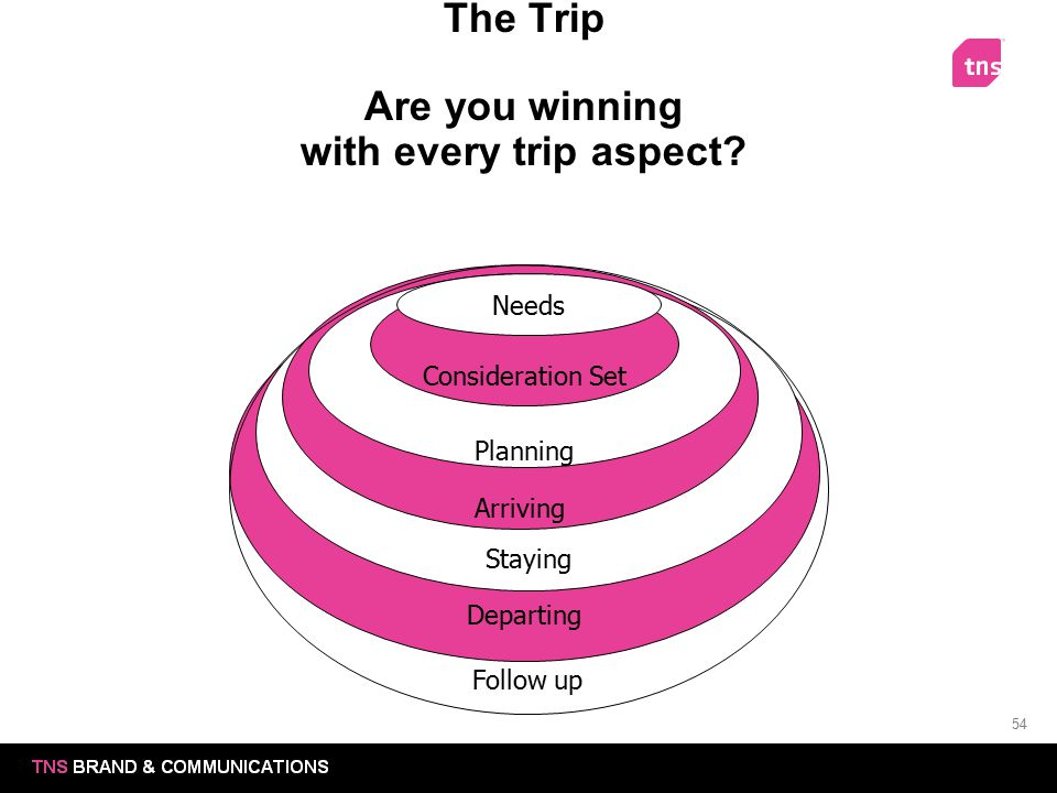The Trip Are you winning with every trip aspect