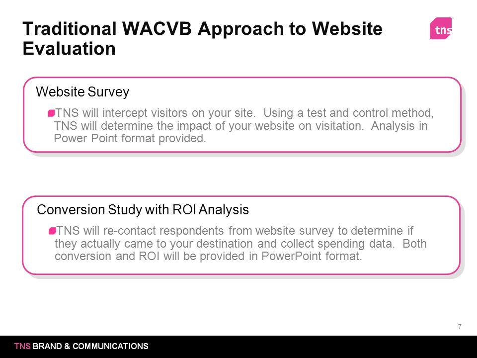 Traditional WACVB Approach to Website Evaluation