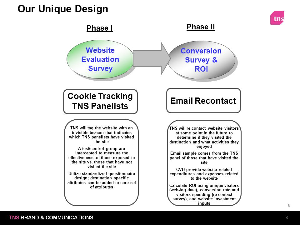 Our Unique Design Cookie Tracking TNS Panelists Email Recontact