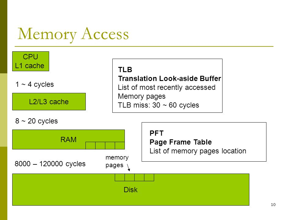 Memory Access CPU L1 cache TLB Translation Look-aside Buffer