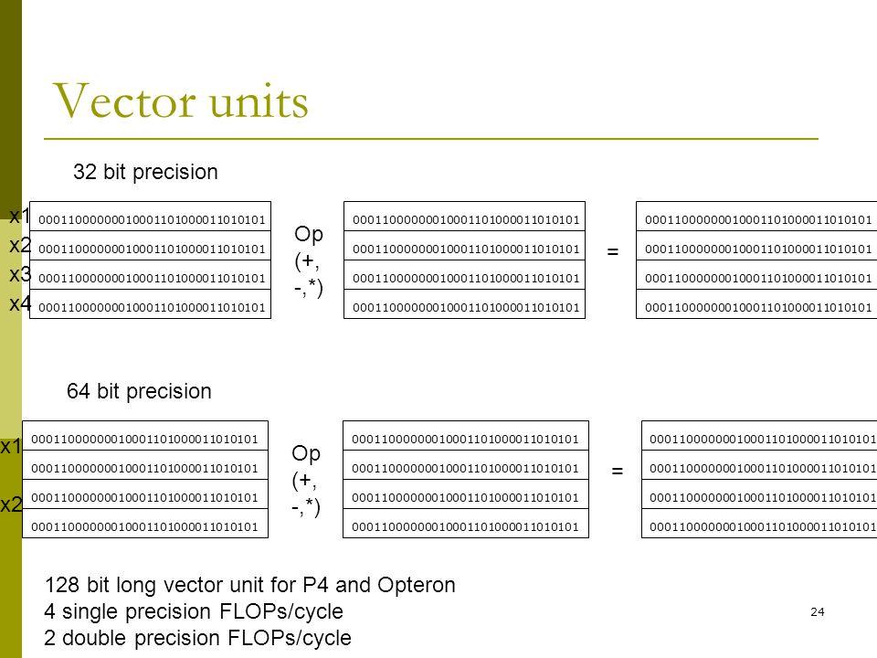 Vector units 32 bit precision x1 Op x2 (+, = -,*) x3 x4