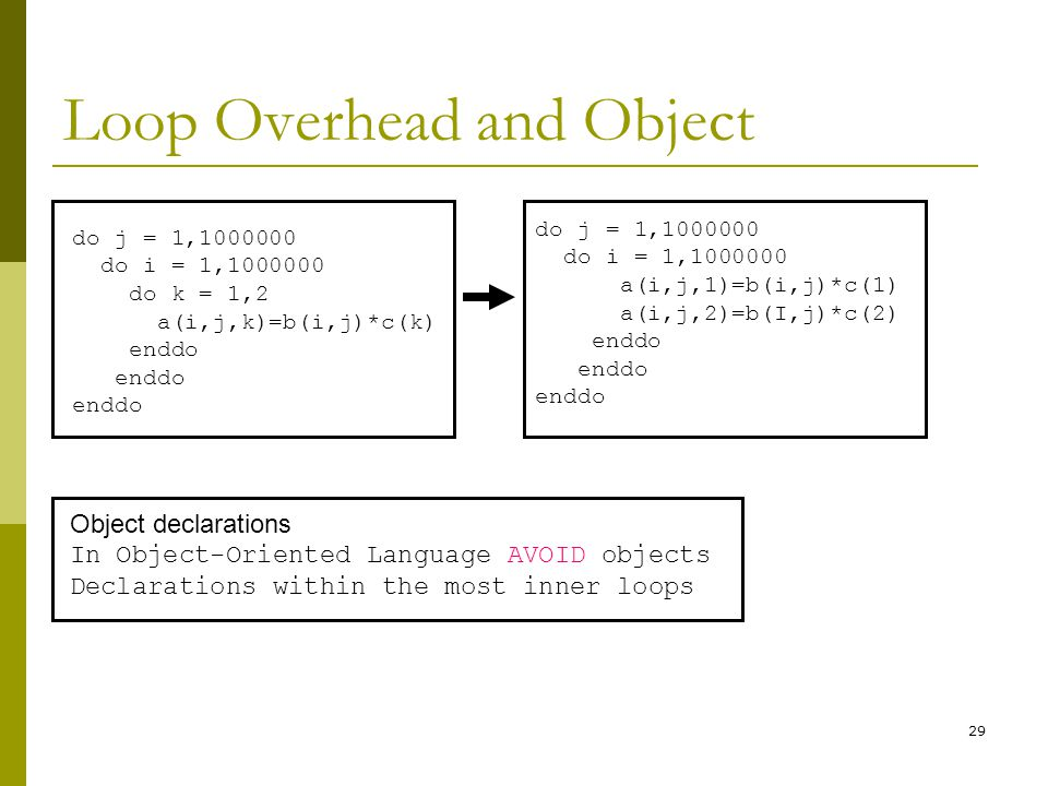Loop Overhead and Object