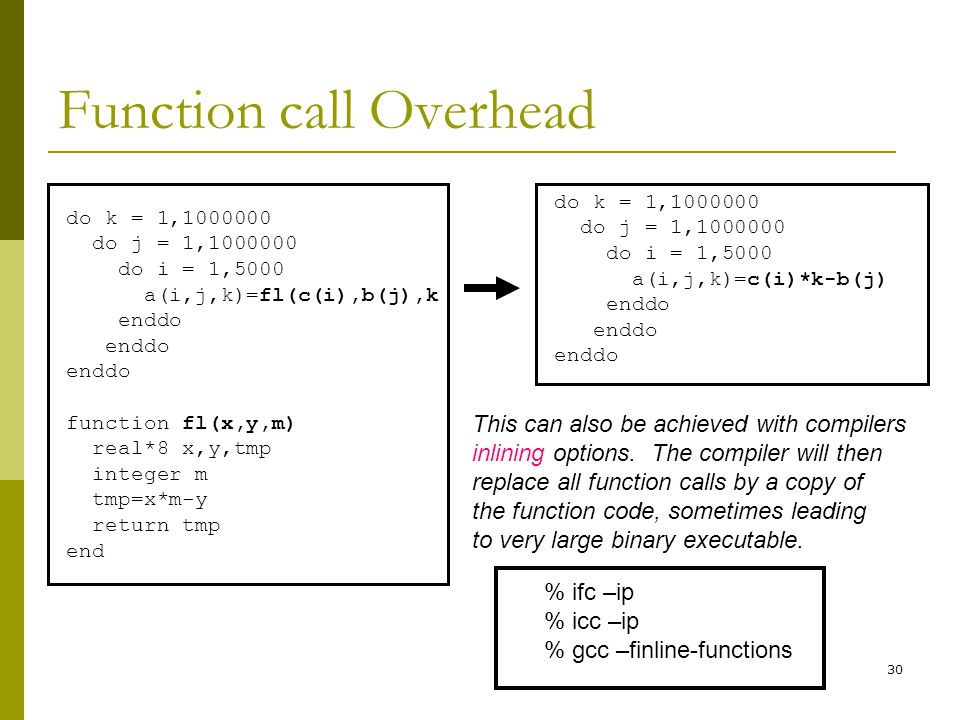 Function call Overhead