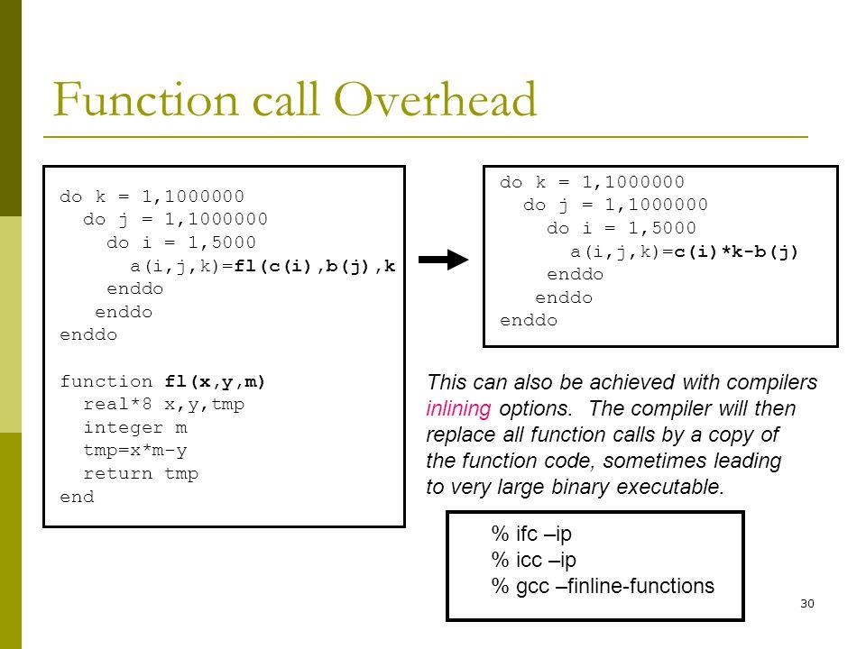 Function call Overhead