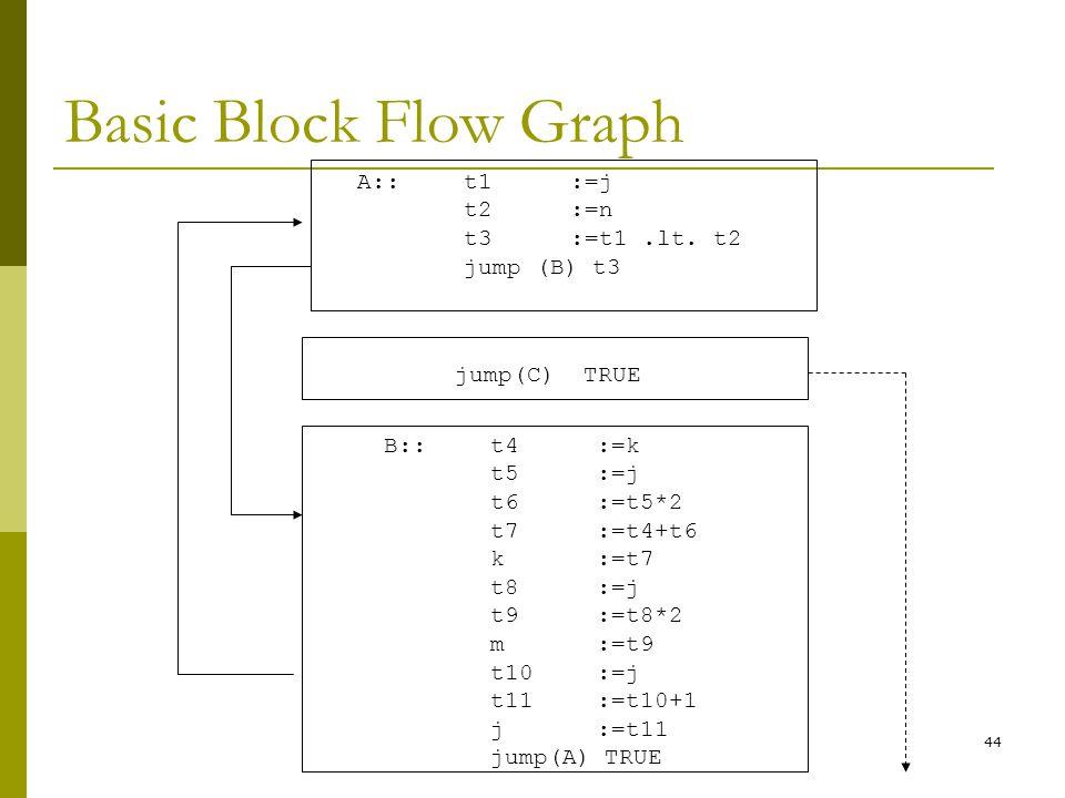 Basic Block Flow Graph A:: t1 :=j t2 :=n t3 :=t1 .lt. t2 jump (B) t3