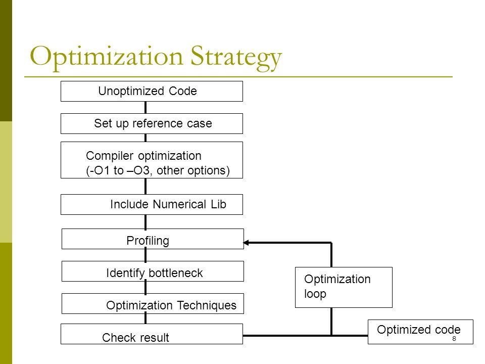 Optimization Strategy