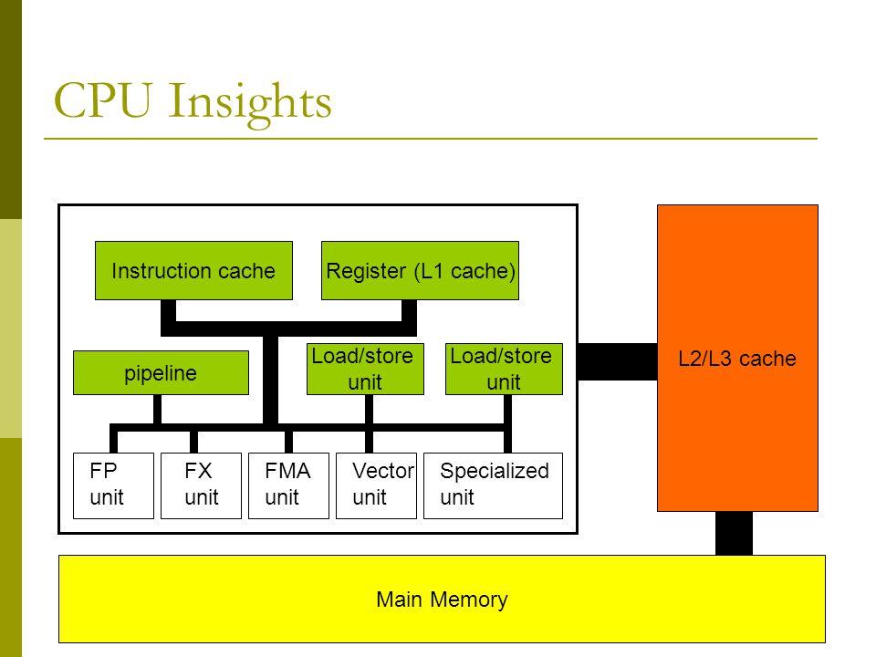 CPU Insights L2/L3 cache Instruction cache Register (L1 cache)