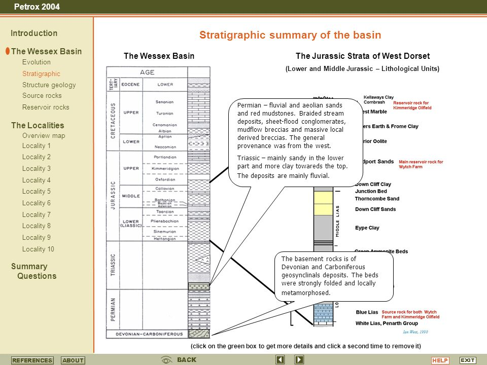 Stratigraphic summary of the basin