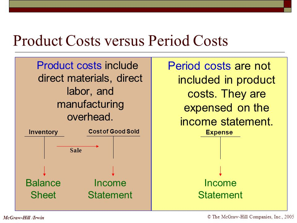Product Costs versus Period Costs