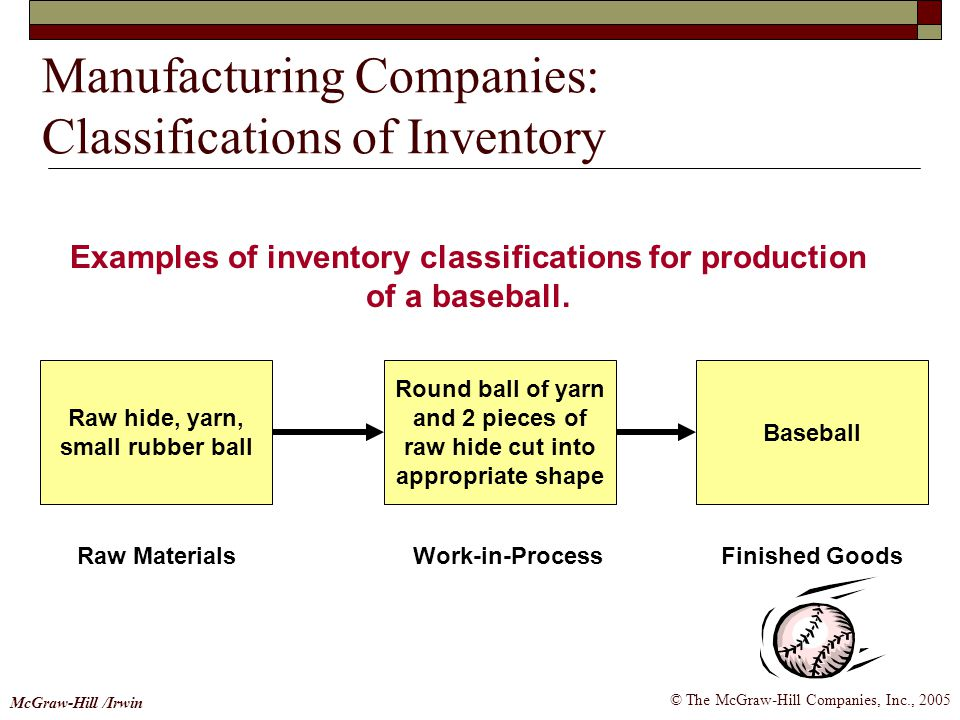 Manufacturing Companies: Classifications of Inventory