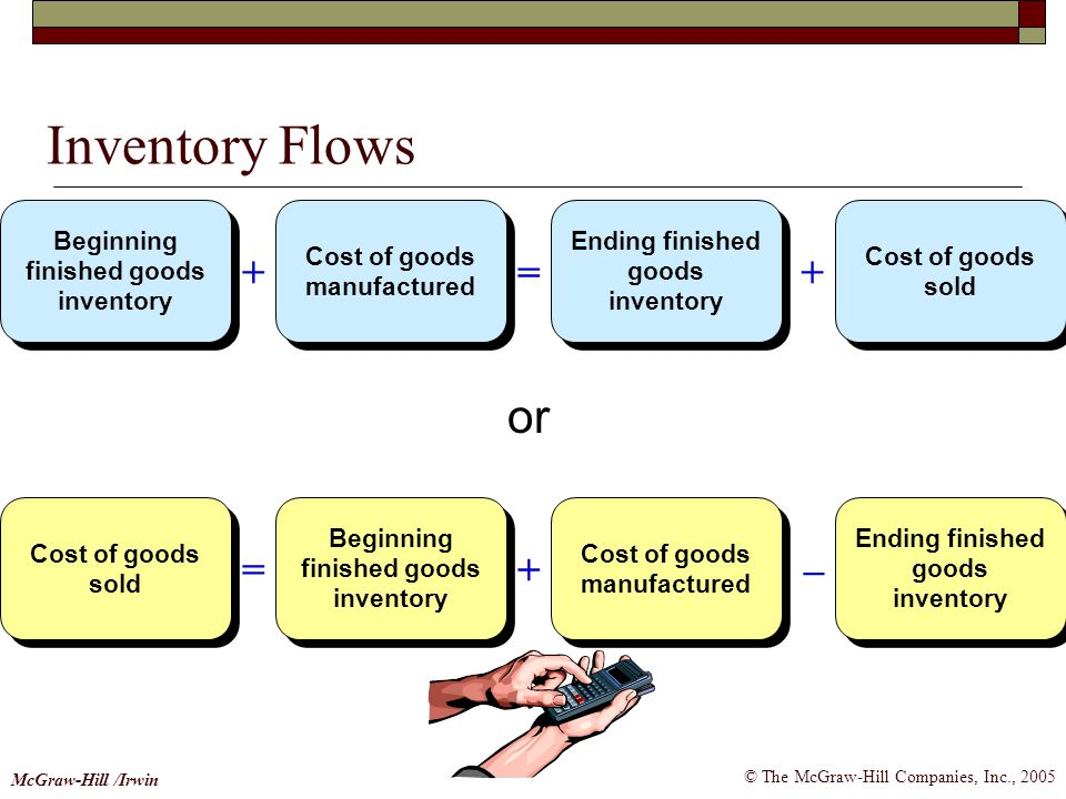 Inventory Flows or + = = + – Beginning finished goods inventory