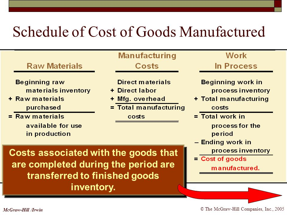 Schedule of Cost of Goods Manufactured