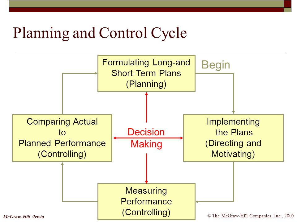 Planning and Control Cycle