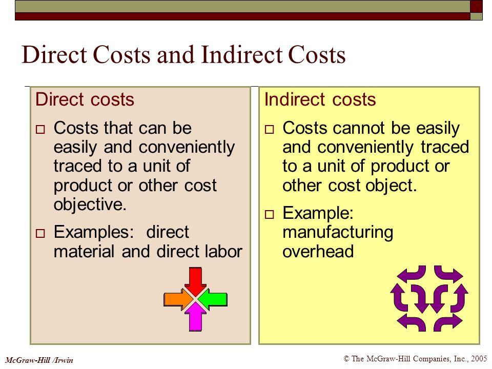 Direct Costs and Indirect Costs