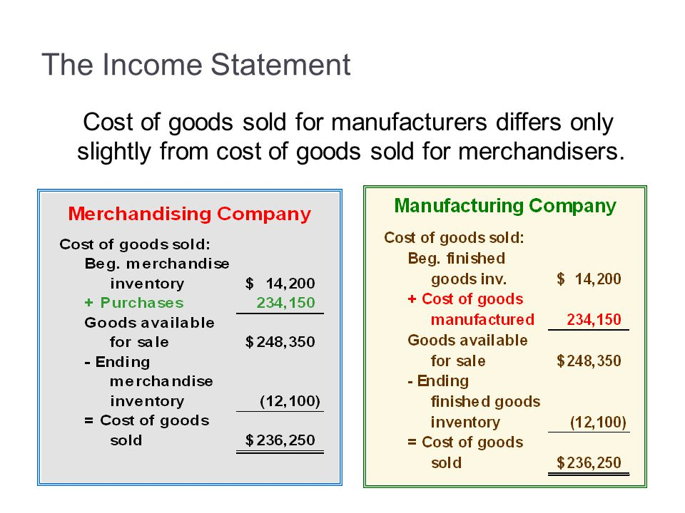 3-24 The Income Statement. Cost of goods sold for manufacturers differs only slightly from cost of goods sold for merchandisers.
