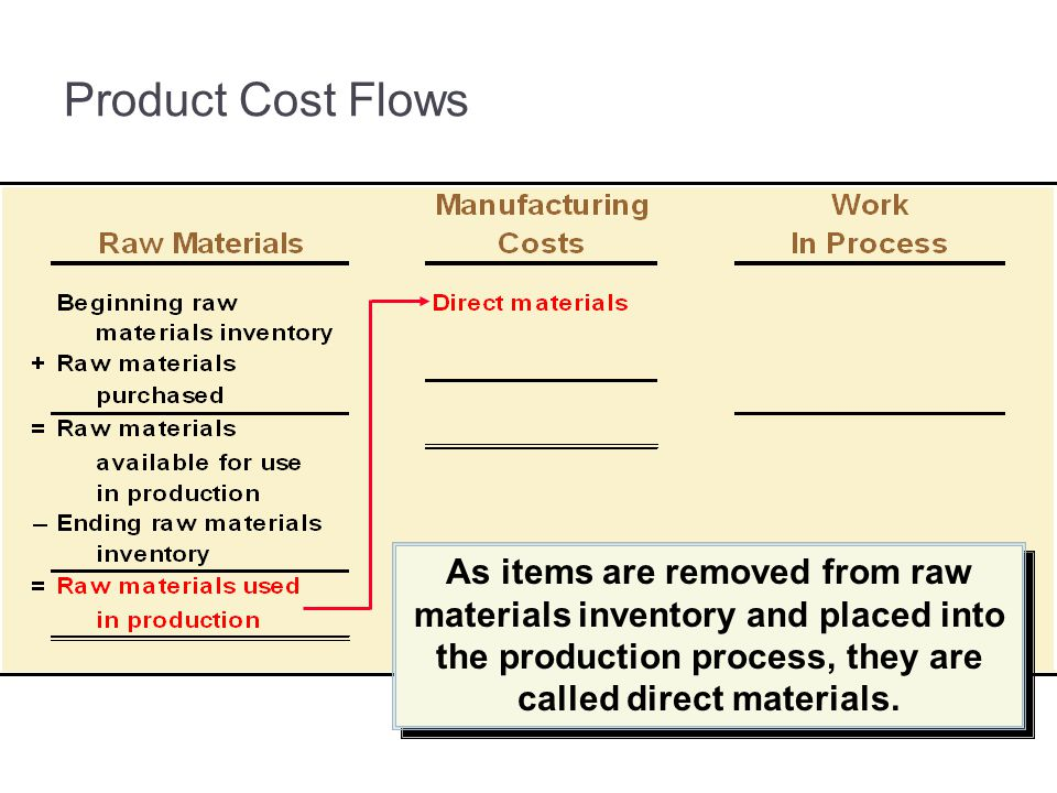 3-30 Product Cost Flows.